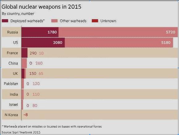 nuclear2 2015 sipri